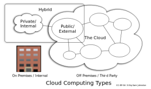 395px-Cloud_computing_types_svg